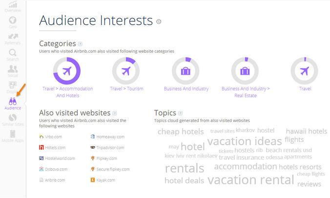 Audience Interests Similar Web