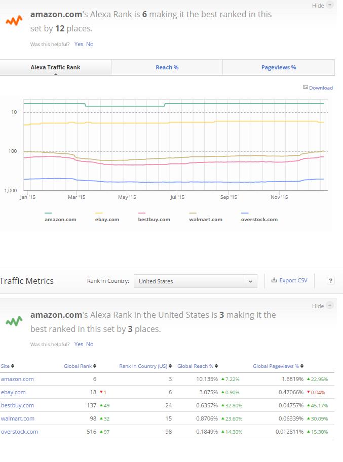 Alexa's Traffic Comparison